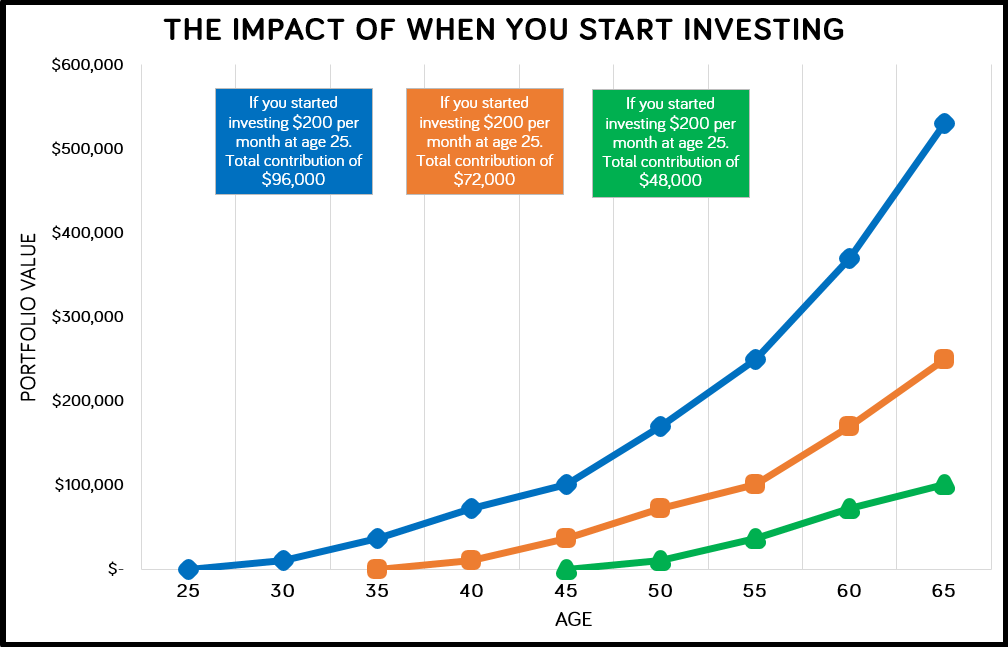 The Impact of Investing Early